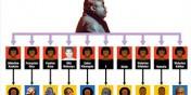 RDC - Généalogie : dans la famille Kabila, je demande... les enfants du Mzee