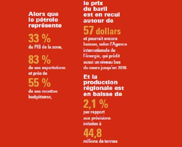 La Cemac et le pétrole, en chiffres.