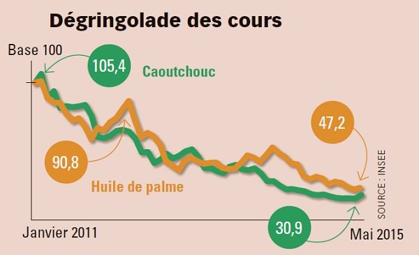Source : Insee.