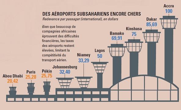 Sources : Afraa, Iata, Airfleets