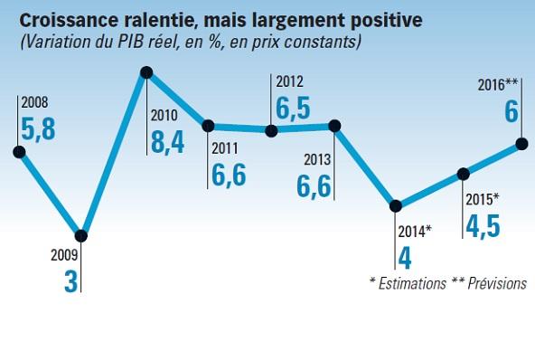 http://www.jeuneafrique.com/medias/2015/10/27/Croissance-ralentie-mais-largement-positive.jpg