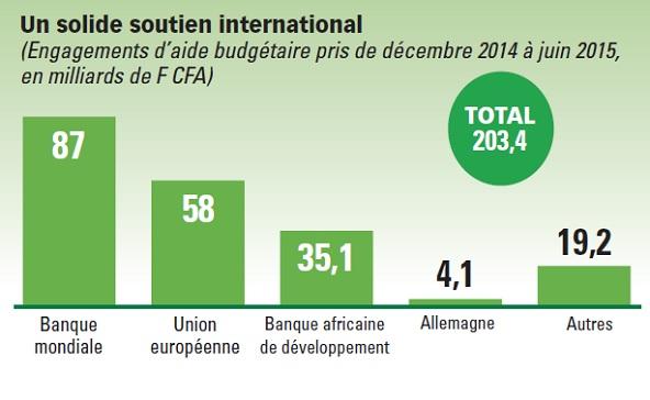Sources : FMI, Gouvernement, oct. 2015