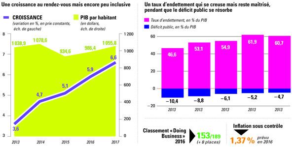 Source : FMI, Banque mondiale