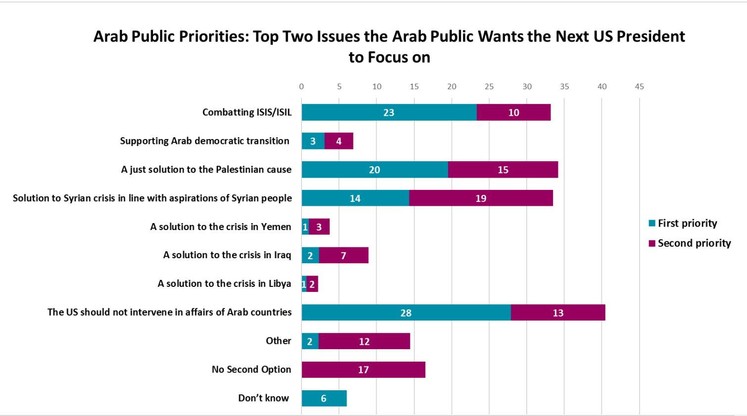 Sondage publié par l'Arab Center Washington DC