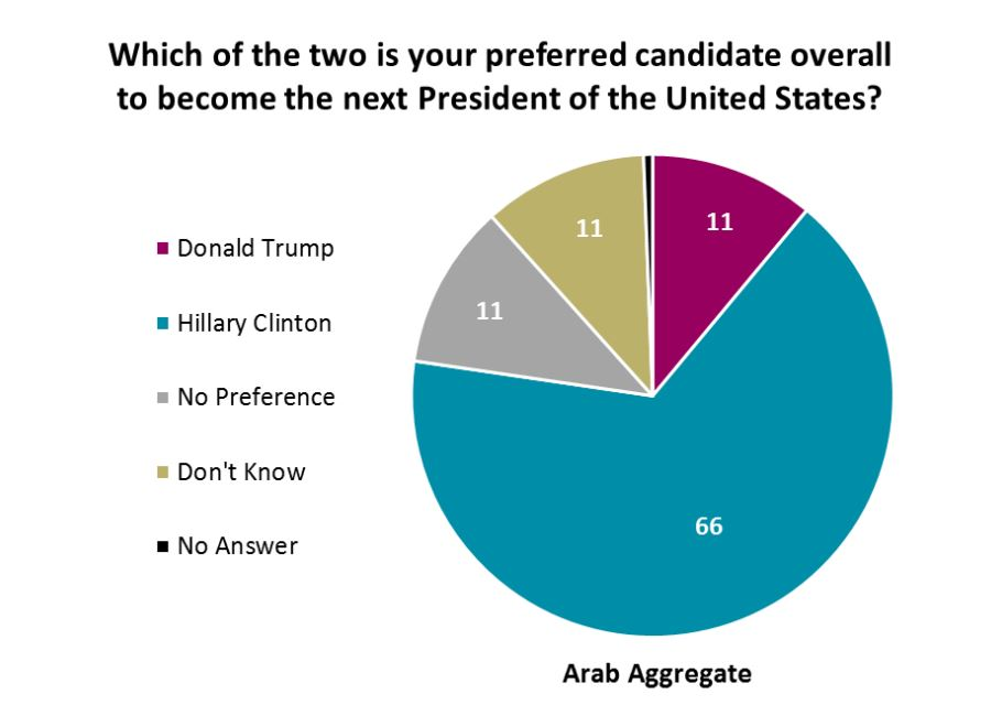 Sondage réalisé par l'Arab Center à Washington