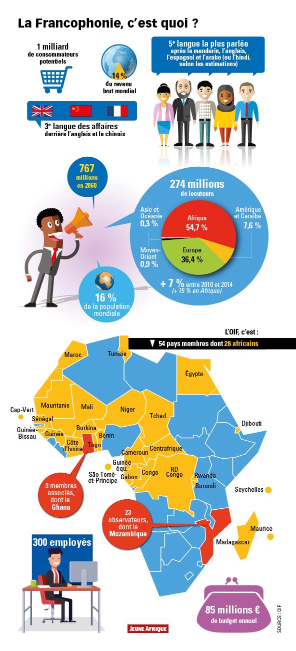 infographie   la francophonie  c u2019est quoi    u2013 jeuneafrique com