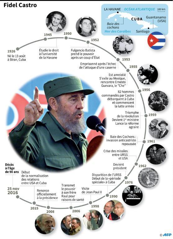Fidel Castro est mort le 26 novembre 2016.