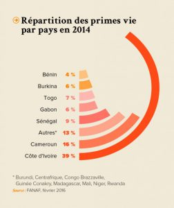 repartittion primes vie