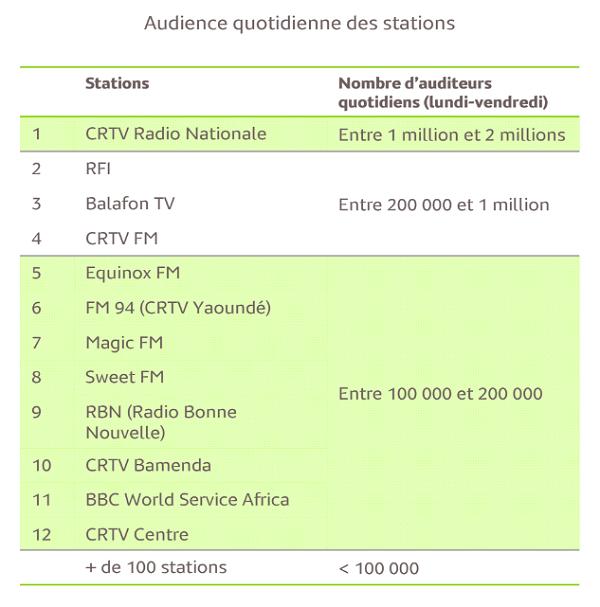 Audience Radio Cameroun