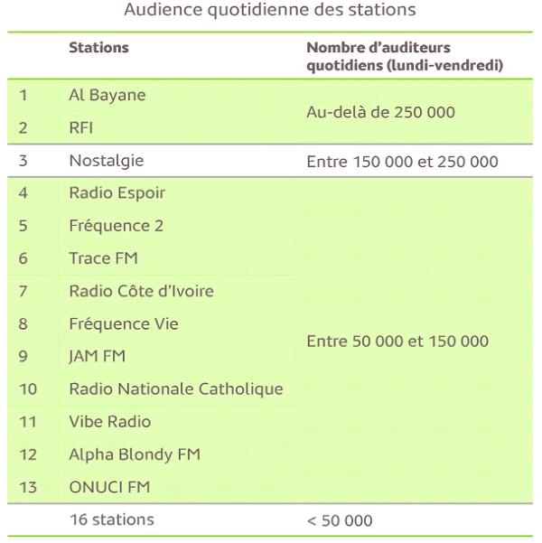 Audience Radio Côte d'Ivoire