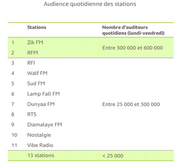Audience Radio Sénégal