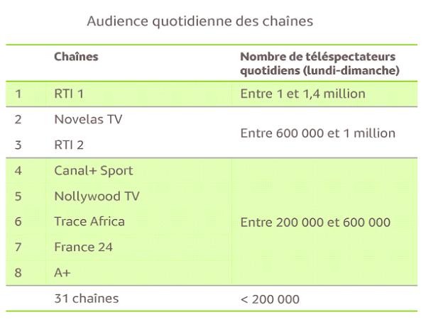 Audience TV Côte d'Ivoire
