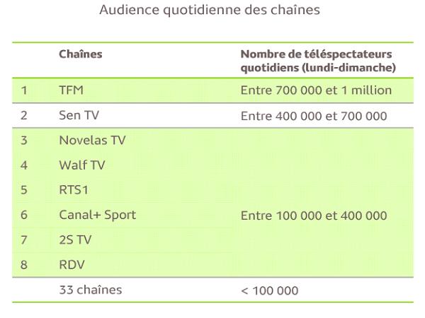 Audience TV Sénégal