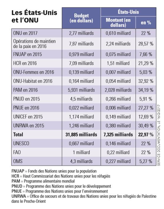 Le coût annuel des missions de l'ONU pour les Etats-Unis.