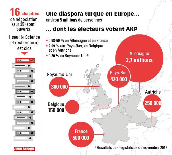 La diaspora turque en Europe dont les électeurs votent AKP.