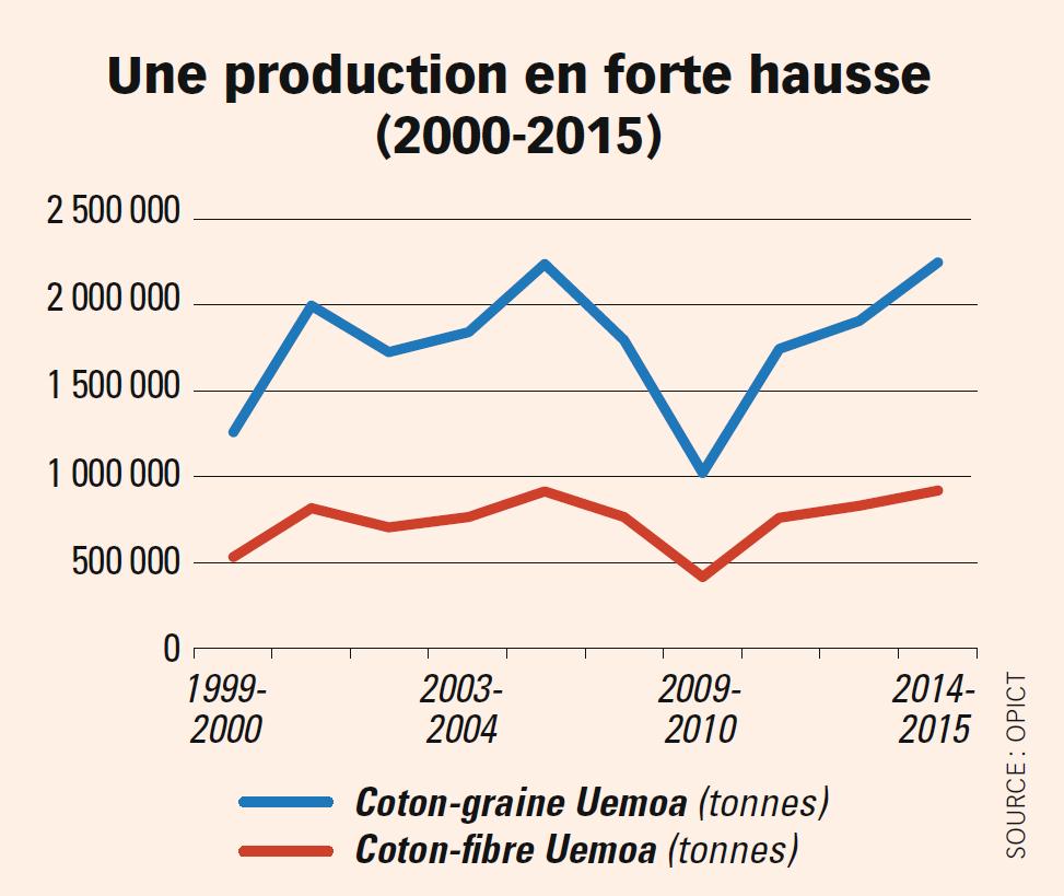Production de coton