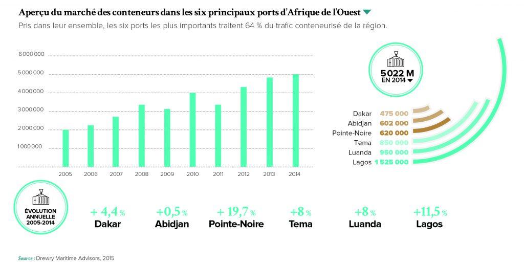 Trafic maritime avec l'Afrique par zone géographique