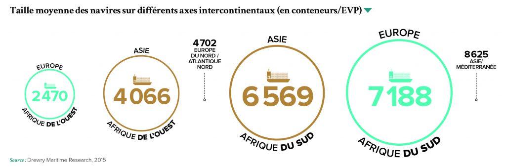 Taille moyenne des navires sur différents axes intercontinentaux