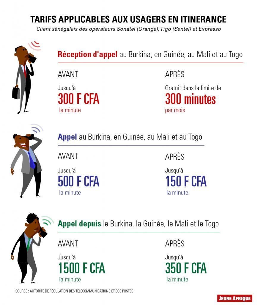 Infographie Free roaming en Afrique de l'Ouest