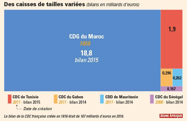 Des caisses de tailles variées (bilas en milliards d'euros)