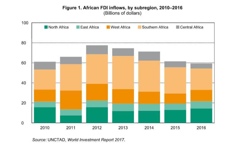 Les flux d'IDE vers l'Afrique par zone, de 2010 à 2016