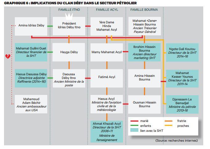 L'implication des proches du président Déby dans le secteur pétrolier