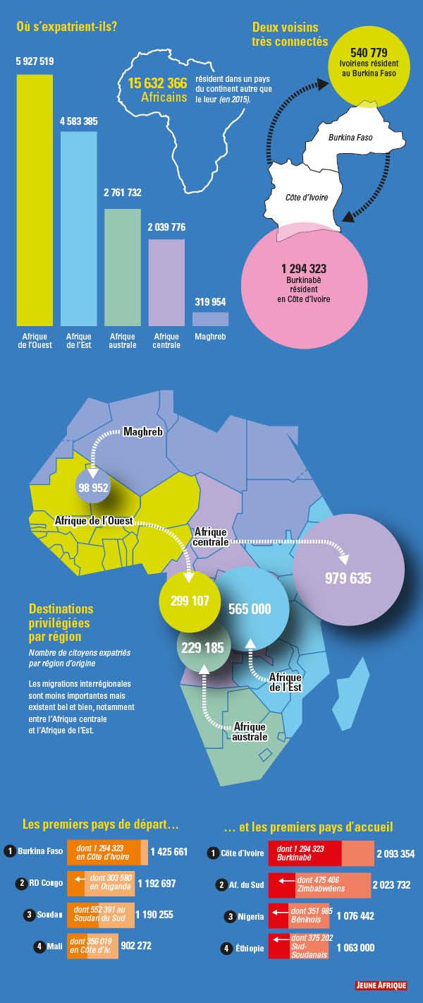 Source : Organisation internationale pour les migrations.