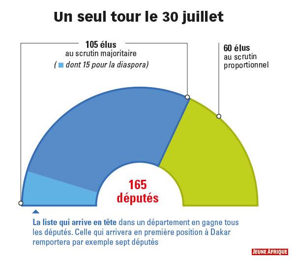44 la liste qui arrive en tete dans un département en gagne tous les députés. Celle qui arrivera en première position à Dakar remportera par exemple sept députés.