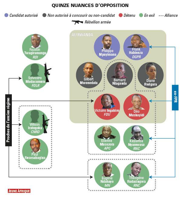 État des lieux des figures de l'opposition rwandaise à la veille de l'élection présidentielle du 4 août 2017.