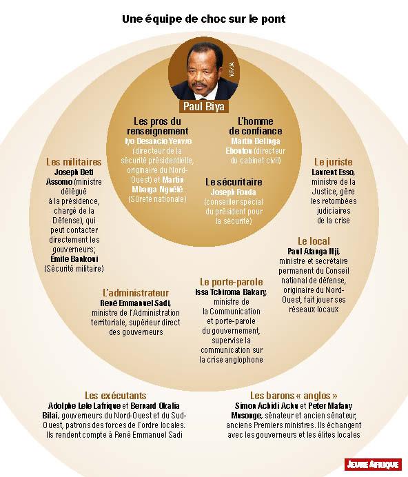 Qui sont les hommes de Paul Biya ?