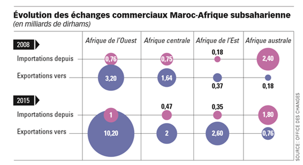 Evolution des échanges commerciaux Maroc-Afrique subsaharienne