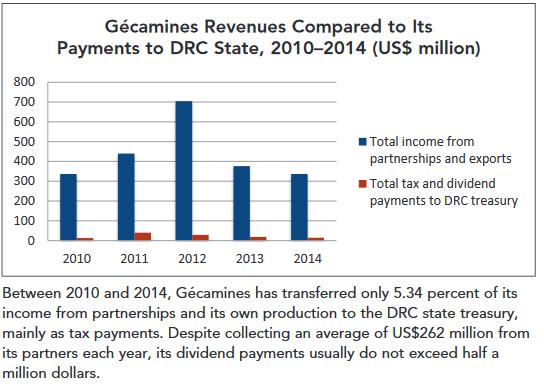 Revenus de la Gécamines comparée à ses paiements à l'État (2010-2014).
