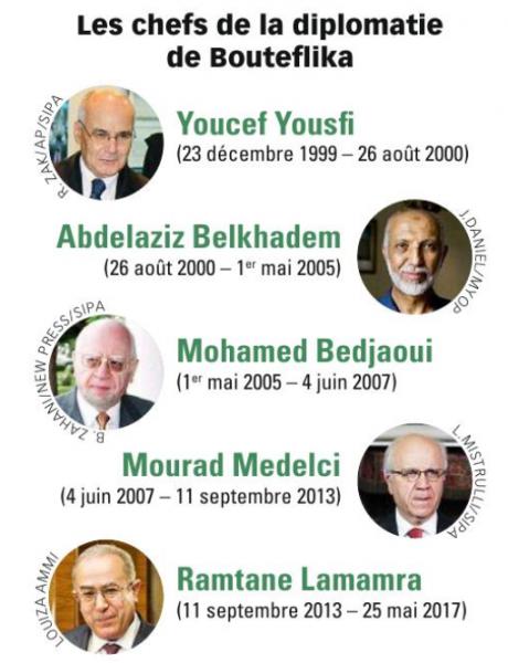 Les chefs  de la diplomatie de Bouteflika