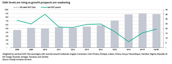 Hausse de la dette publique et ralentissement économique en Afrique subsaharienne : un cocktail dangereux