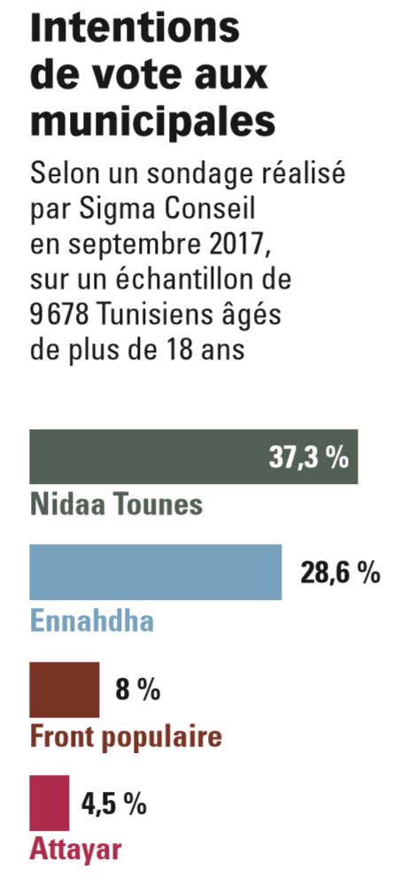 Intentions de vote aux municipales tunisiennes de mars 2018.