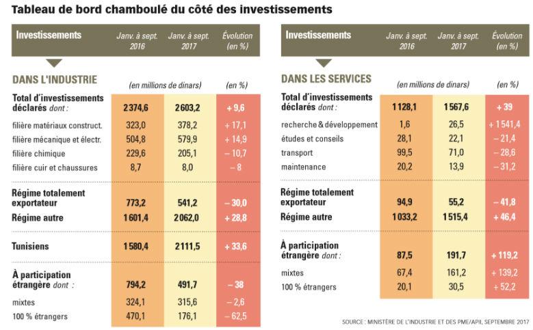 Investissements en Tunisie, dans le service et dans l'industrie, pour septembre 2017.