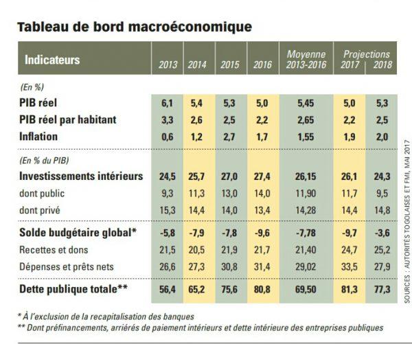 Autorités togolaises et FMI, 2017
