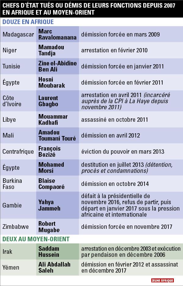 Infographie : Jeune Afrique