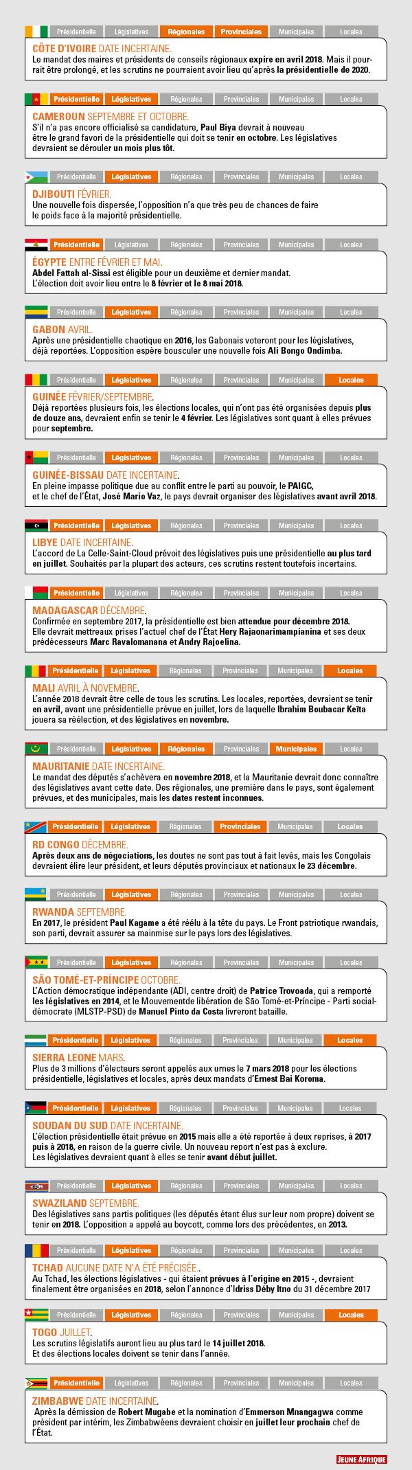 Infographie : Camille Chauvin / Jeune Afrique