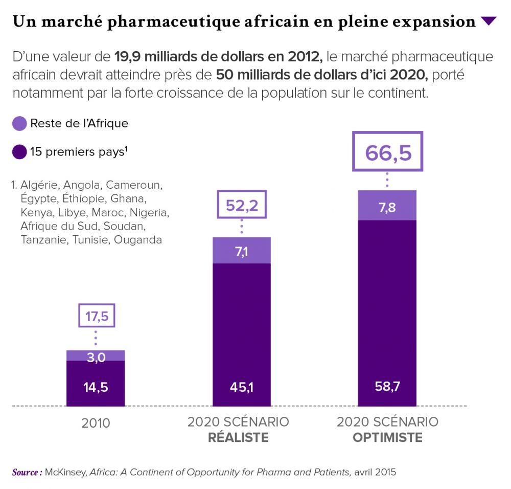 PRO-Revue N-¦28-FR-P18-Un marche¦ü pharmaceutique