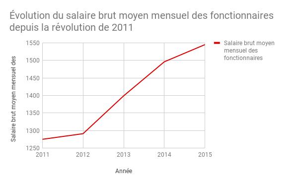 Évolution du salaire brut moyen mensuel des fonctionnaires depuis la révolution en 2011
