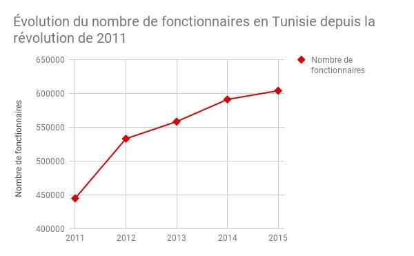 Évolution du nombre de fonctionnaires  en Tunisie depuis la révolution de 2011