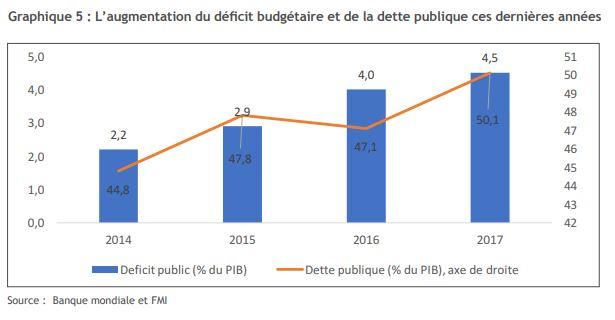 Source : Banque mondiale