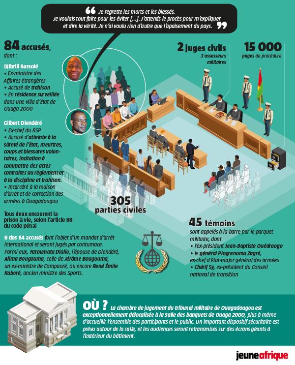 Infographie : les détails de l'organisation du procès du putsch manqué au Burkina.