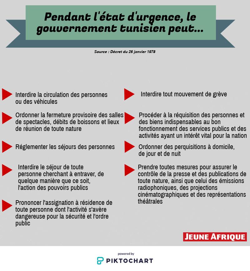 Etat d'urgence en Tunisie.