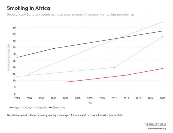 Plusieurs pays africains ont vu récemment une augmentation de la prévalence du tabagisme.