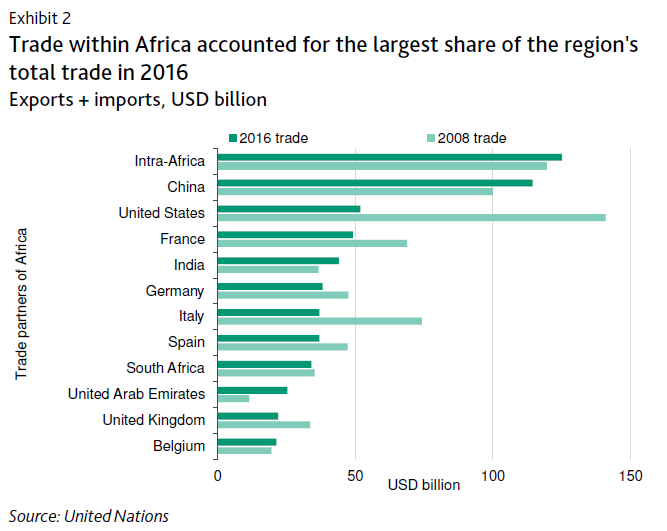 L'étude de l'agence Moody's sur les obstacles au développement du commerce intra-africain.