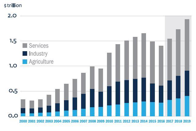 PIB de l'Afrique subsaharienne par secteur (en milliards de dollars)