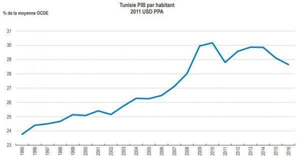 Le PIB par habitant en Tunisie en pourcentage de la moyenne de l'OCDE