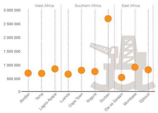 10 plus grands ports africains selon le trafic de conteneur